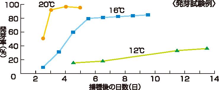 レタスの発芽グラフ